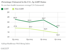 Gallop chart on LGBT insured